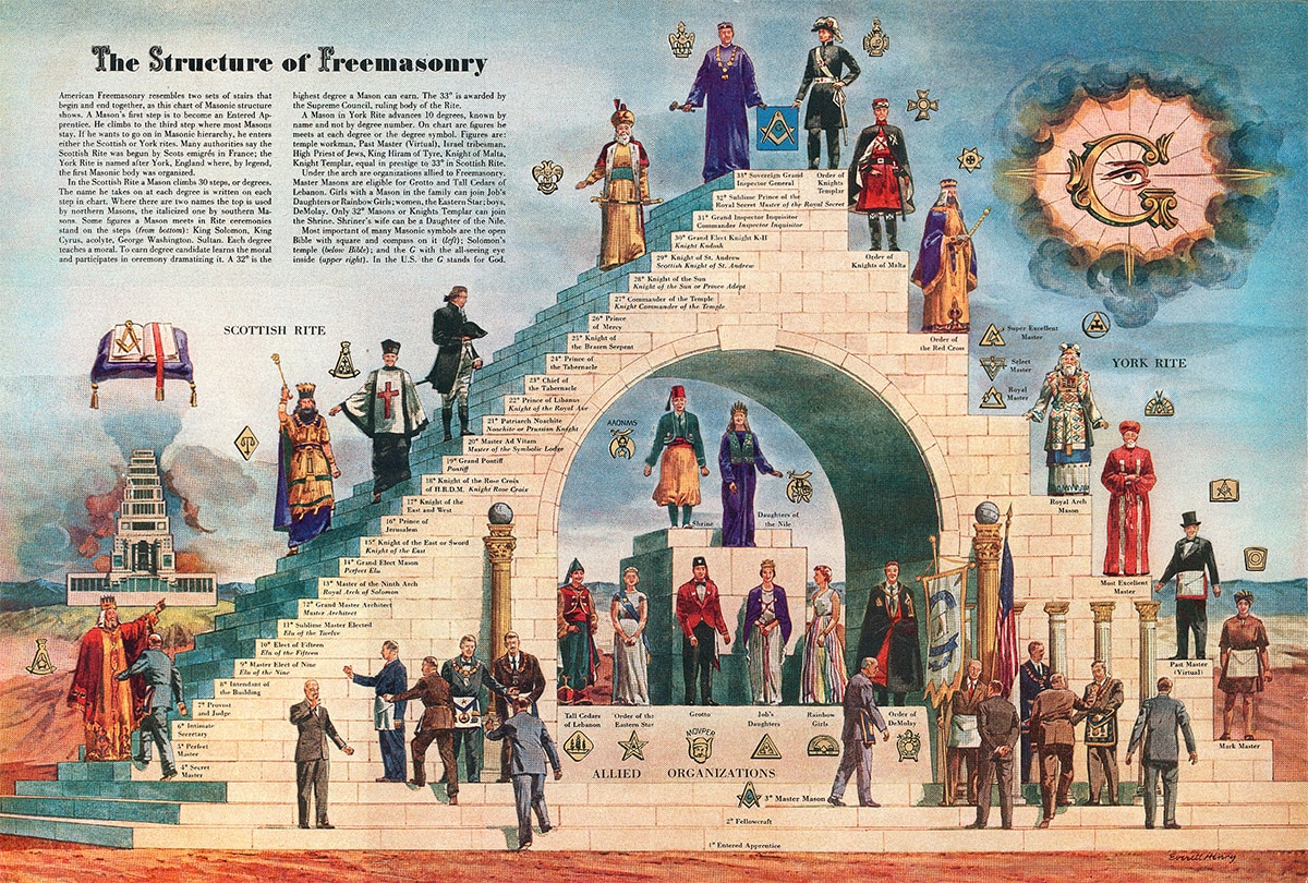 The Structure of Freemasonry' (Detail) Masonic view of Knights Templar as highest 33rd Degree