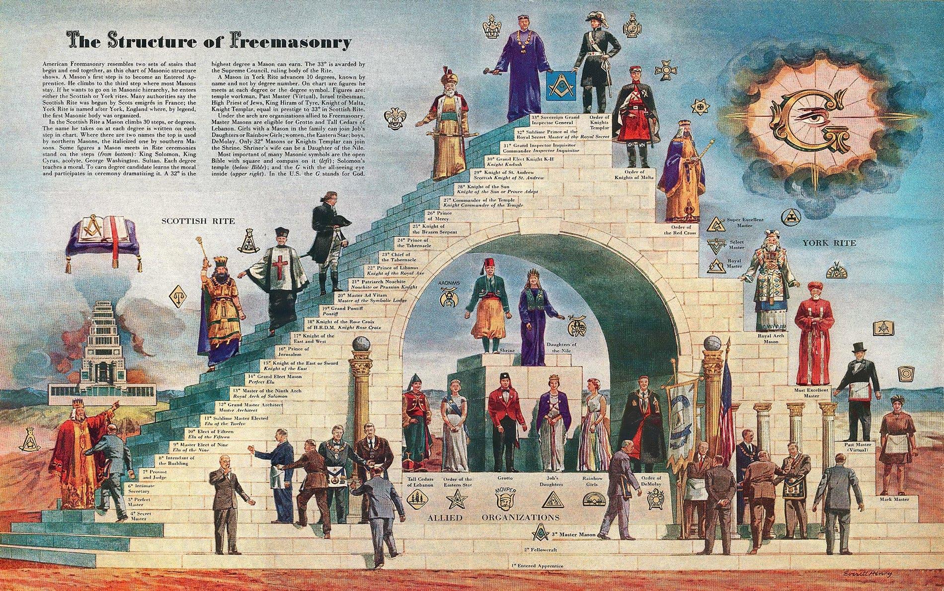 Freemasonry Freemasons Community